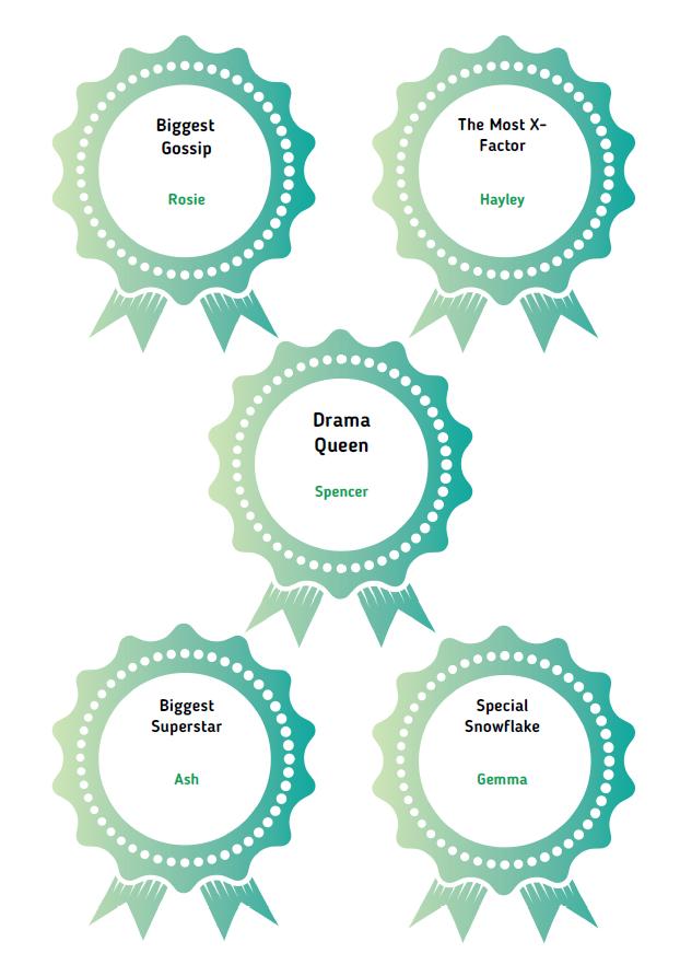 Yearbook Award Ideas 2